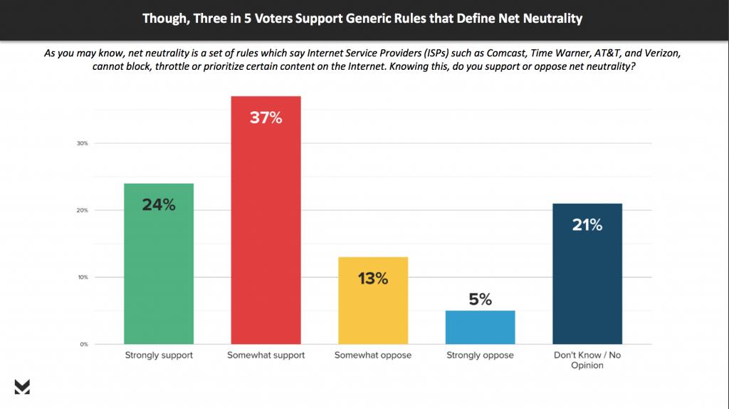 net neutrality support