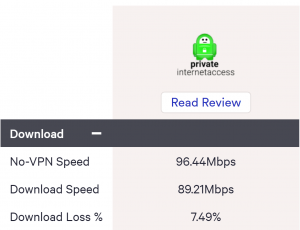 private internet access download speed loss top 10 vpn speed test tool