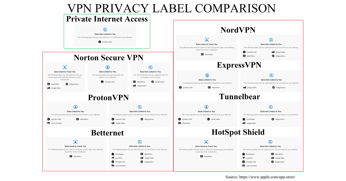 A preliminary look at privacy labels in iOS VPN apps