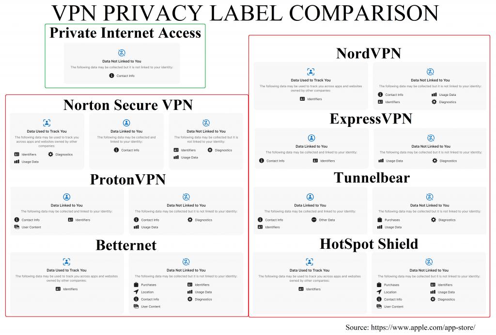 vpn privacy label comparison
